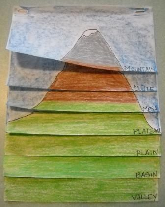 Landform flipbook - I love that that this visually shows the elevation of different landforms.