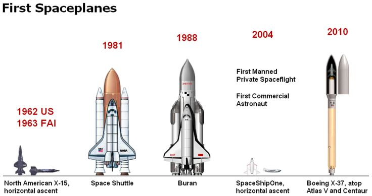 First Spaceplanes. http://www.aerospaceguide.net/pictures/spacecraft.html #space #astronomy #nasa