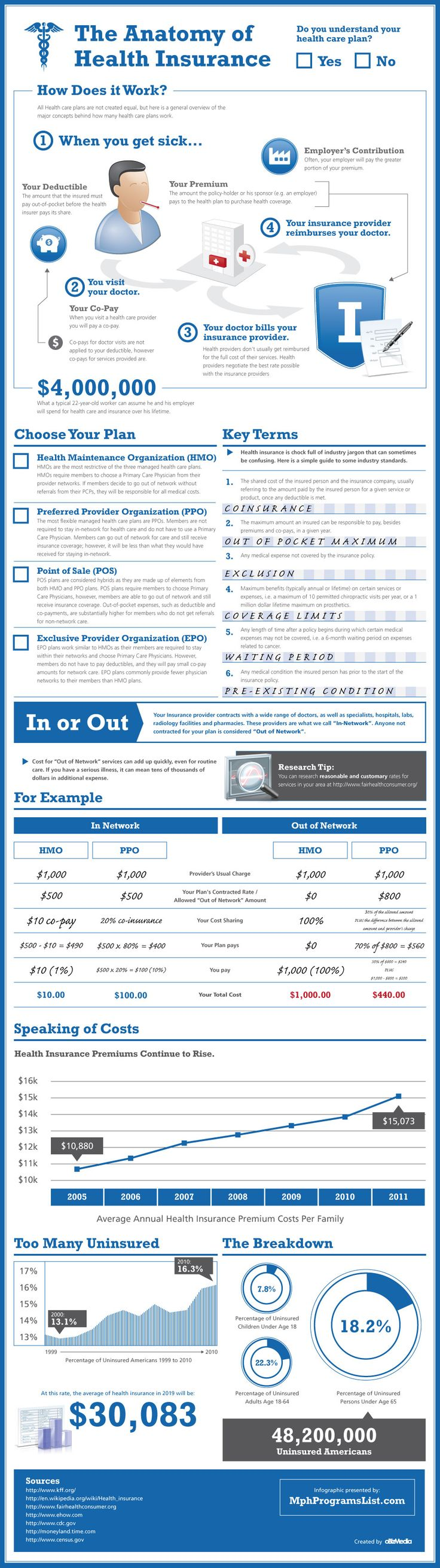 The big question: Do you understand your health-care plan? Cool graphic: Anatomy of Health Insurance