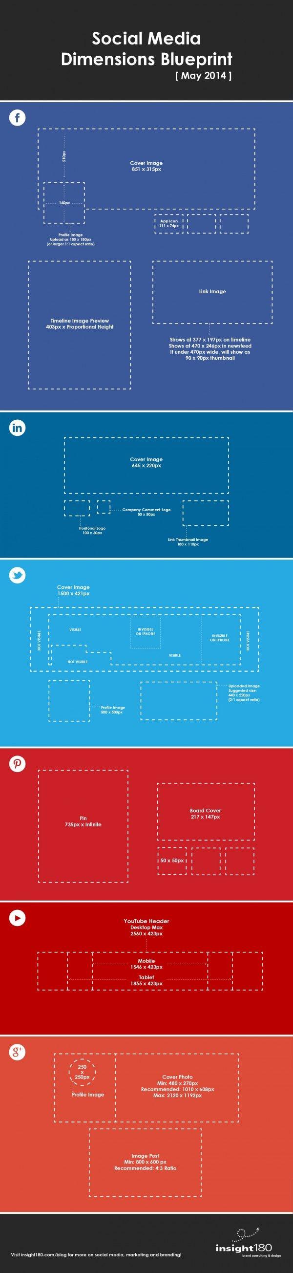 Dimensiones en las redes sociales. Infografía en inglés. #CommunityManager