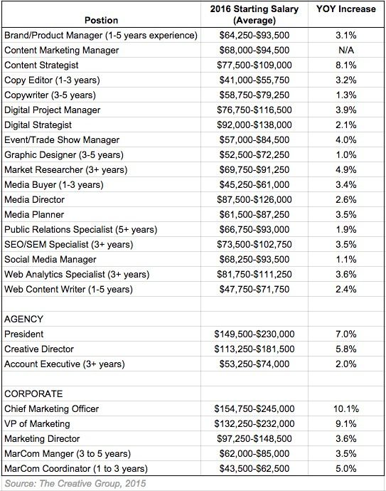 Career Management - 2016 Marketing and Advertising Salary Guide : MarketingProfs Article