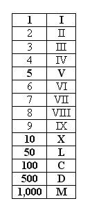 roman numerals chart | ... information as roman numerals roman numerals are one of those