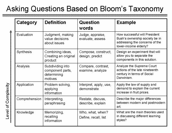 Synthesis essay example questions for bloom's taxonomy