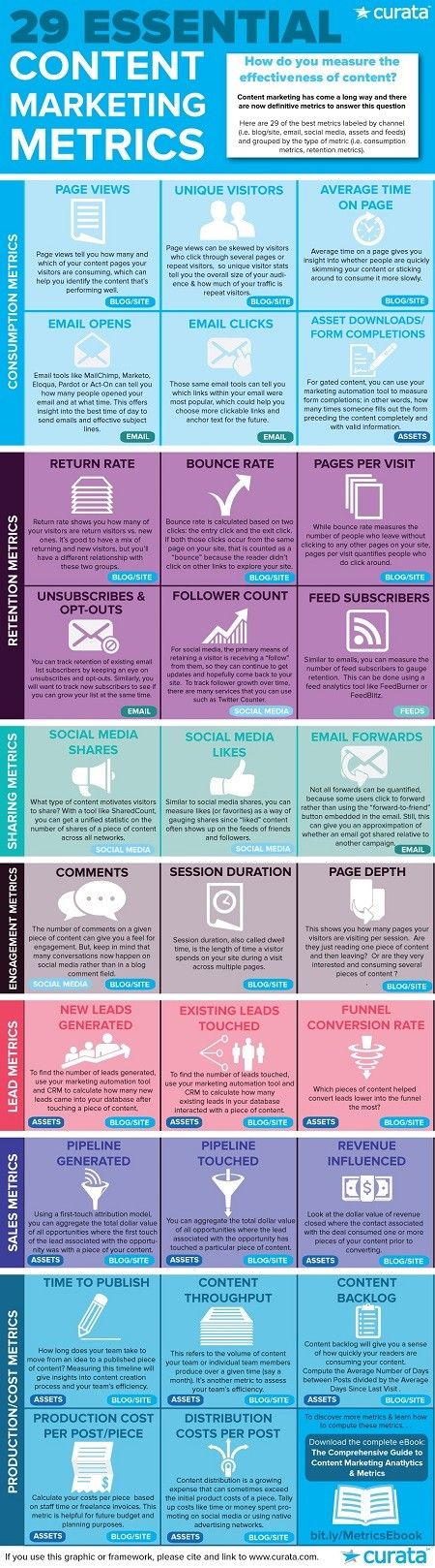 29 Essential Content Marketing Metrics #Infographic