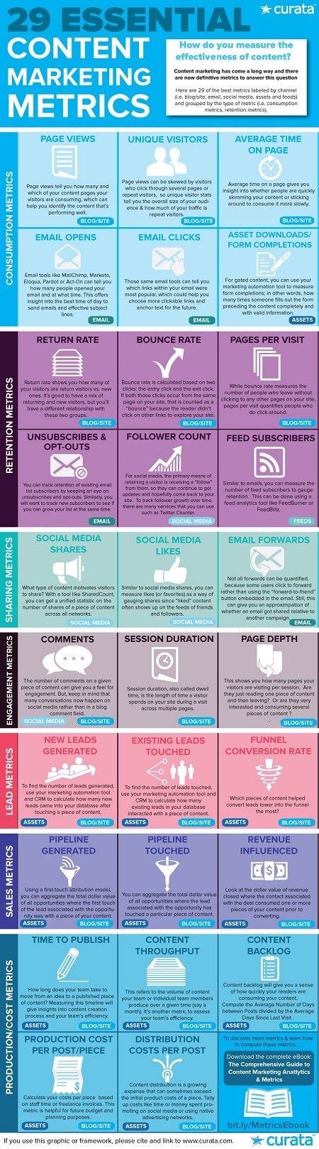 29 Essential Content Marketing Metrics #Infographic