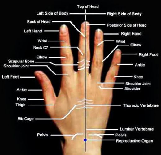 #Acupressure points on the #hand