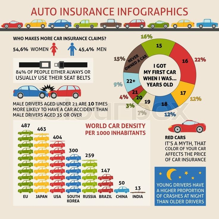 infographics sample - Căutare Google