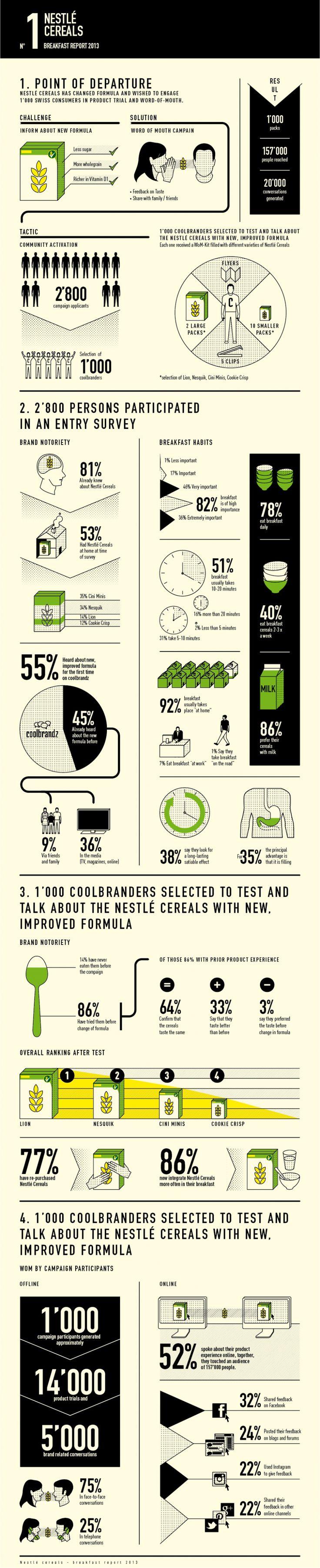 Nestlé cereal - Infographics - A3 studio