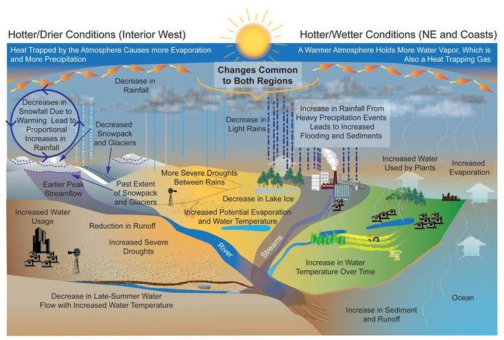 Diagrama de un paisaje que muestra los cambios en el ciclo del agua, tanto para condiciones más calientes / secas (en el interior oeste) y las condiciones más cálidas / húmedas (en el noreste y en las costas).  El calor atrapado por la atmósfera provoca más evaporación y más precipitación.  Una atmósfera más cálida contiene más vapor de agua, que también es un gas de calor atrapando.  El diagrama pone de relieve una serie de condiciones, entre ellas: disminución de las precipitaciones, ...