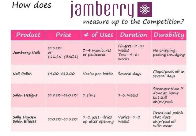 17 best images about why jamberry nails on pinterest