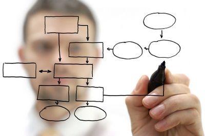 Empresas organizadas por procesos vs personas