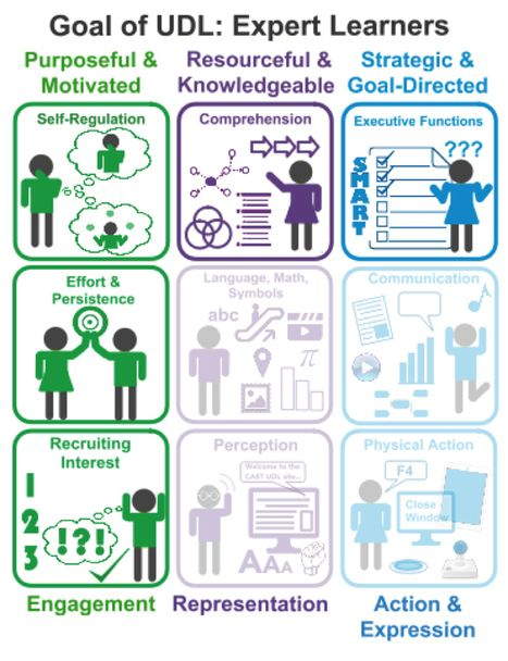 4 AR tools to build executive function and engagement | UDL - Universal Design for Learning | Scoop.it