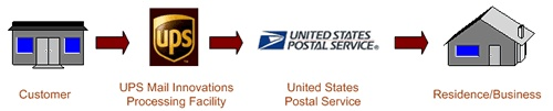 DID ANYONE ELSE KNOW THAT YOU WERE PAYING A HIGHER PRICE JUST TO HAVE THE POSTAL SERVICE SEND THE MAIL AND CALL IT UPS?