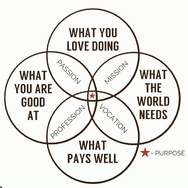 ➖If we know our PURPOSE then we know our DIRECTION Diagram by @science.of.happiness