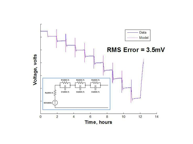 NREL battery model licensed to improve accuracy of their simulations
