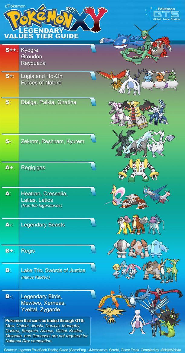 Pokemon XY Legendary Values Tier Guide