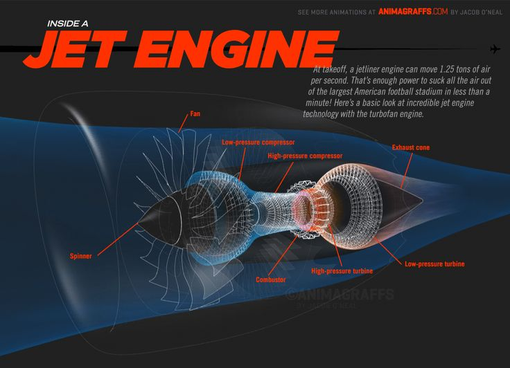 These amazing graphics unlock the inner workings of the modern jet engine