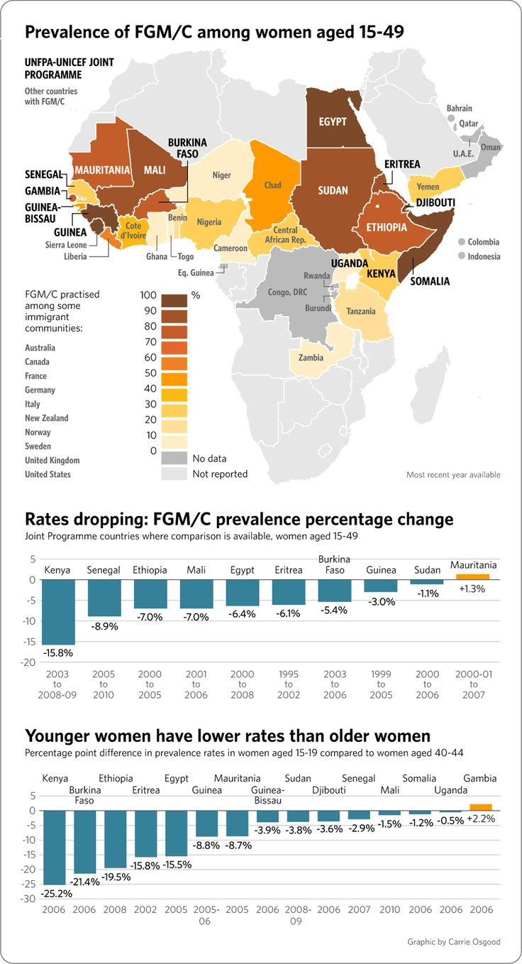 For that female genital mutilation africa me
