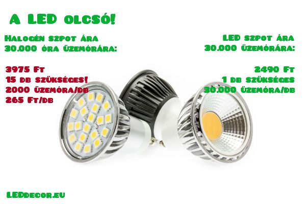 Az összehasonlításban egy átlagos 50 W-os halogén szpot szerepel, a LED azonban egy átlagon felüli 620 lumen fényárammal rendelkező LED szpot. Katt a linkre: http://leddecor.eu/LED-izzo-szpot-GU10-5W