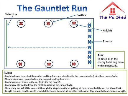 The Gauntlet Run PE Coordination Game | PE Games | Dodgeball