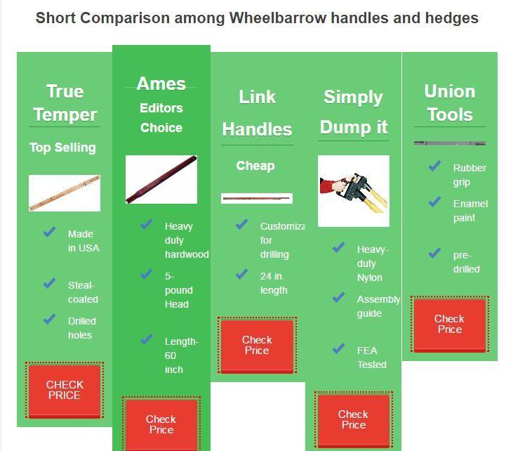best gardening wheelbarrow handles and hedges. ames wheelbarrow handle, true temper wheelbarrow handle