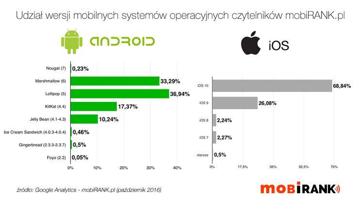 Udział wersji systemów Android i iOS (czytelnicy mobiRANK.pl w październiku 2016) źródło: Google Analytics