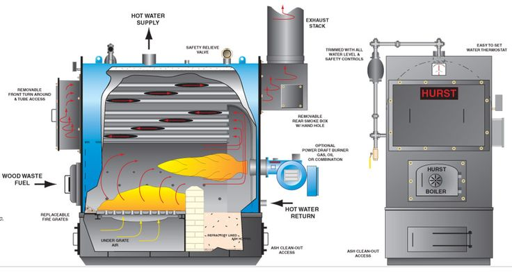 42 Best Images About Boilers On Pinterest Heating