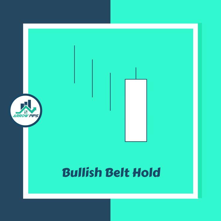 Recapping: Bullish Belt Hold Candlestick Pattern