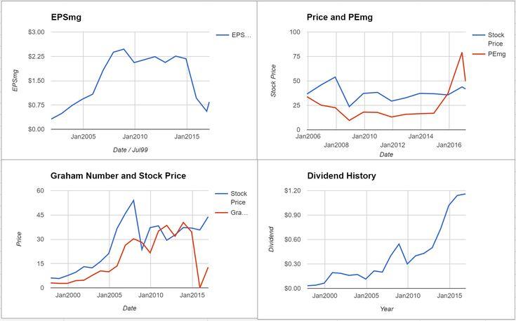 Suncor Energy Inc Valuation - Initial Coverage $TSE:SU