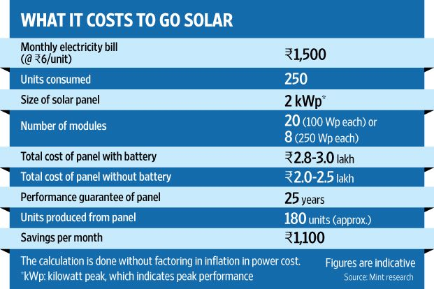 Image Result For Solar Payback Plan India Solar Power System Solar Power Solar