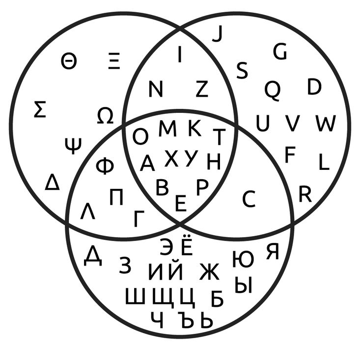 The 25 best latin wiki ideas on pinterest meaning of fade venn diagram showing which uppercase letter glyphs are shared by the greek latin and russian ccuart Images