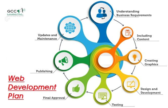 How To Create A Website Development Plan In 2020 Web Development Design Website Development Web Design Agency