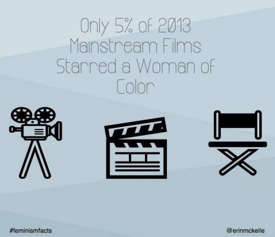 Only 5% of 2013 Mainstream Films Starred a Woman of Color  Source: The Representation Project / @erinmckelle
