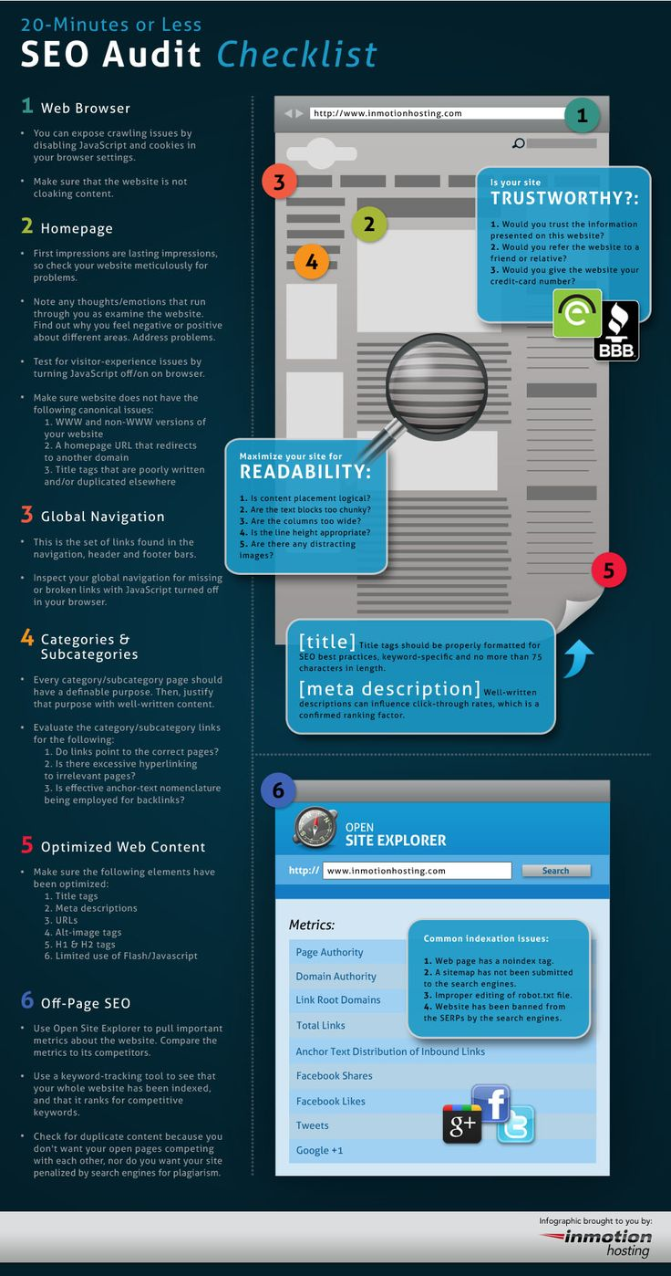 This infographic serves as a quick reference for the various components (on-page and off-page) that are critical to having a properly optimized websit
