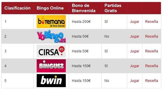 Acerca de MejorBingoOnline.com    Los administradores de la web MejorBingoOnline.com son Carolina y Jorge, unos aficionados al bingo de toda la vida que, ante la gran variedad de salas de bingo online que hay en el mercado, pensaron que sería buena idea ofrecer información objetiva de las mismas para que los usuarios conozcan de antemano los pros y los contras de cada una de ellas antes de abrirse una cuenta. Mira aquí  http://www.mejorbingoonline.com/conocenos/
