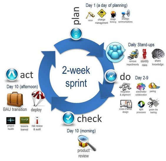 agile process overview - Google Search