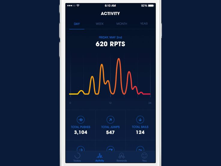 Red Points App - Activity