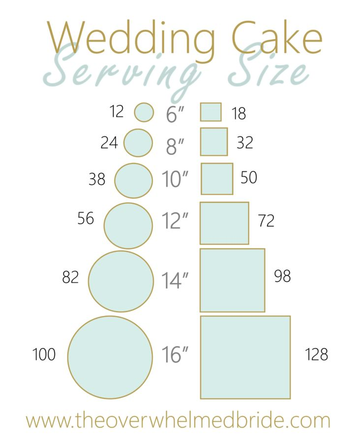 wedding cake sizes and servings chart on wedding cakes with cake size