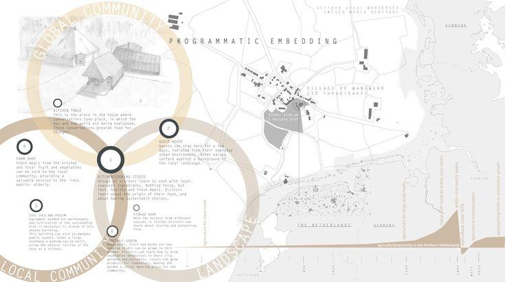 Niels Groeneveld - mind the circle mapping venn diagram thing!