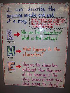 Para nosotros sería: PMF Puedo describir el principio, medio y final de una historia Los buenos lectores... prestar atención a las diferentes partes de la historia para mejorar su comprensión!! Principio: ¿Quiénes son los personajes? ¿Cuál es el escenario? Medio: ¿qué pasa con los personajes? Final: ¿Cómo son los personajes de diferentes, de lo que eran al principio de la historia, debido a lo que ocurrió durante la historia?