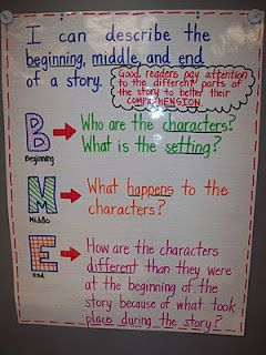 Mrs. Terhune's First Grade Site!: Anchor Charts Beginning Middle End