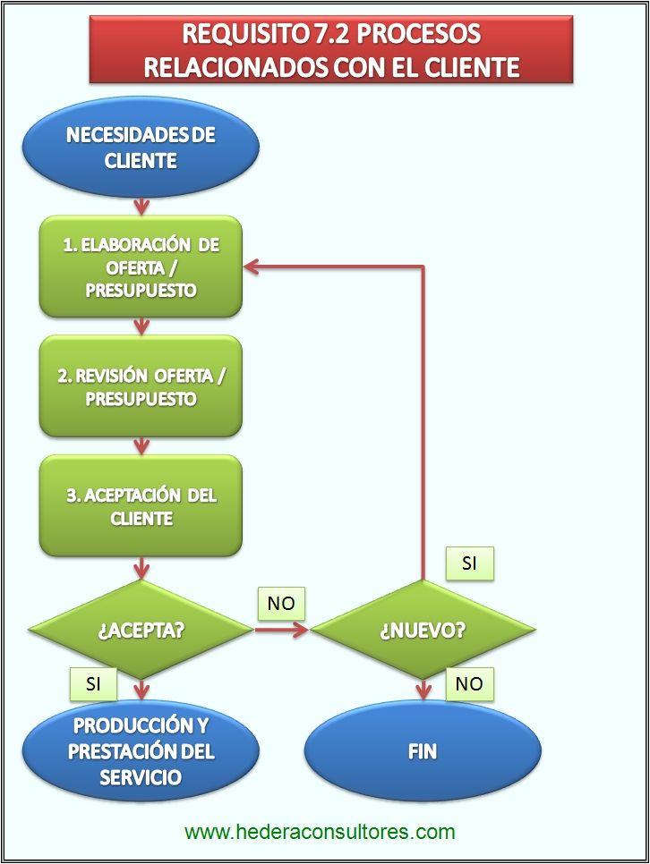 Relaciones con cliente en ISO 9001. Proceso comercial.