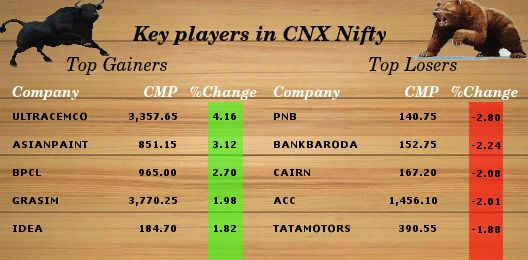 Key player in CNX #Nifty, 20th July 2015