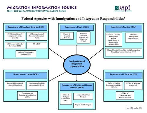 Brief History of U.S. Immigration Legislation: This chart shows everyone who partakes in immigration laws and how they work together.  This is an example of democracy in action, a key component of America.  (Note: The chart may be a little blurry, but if you click on it, it will take you to the actual website where you can view an enlarged version.)