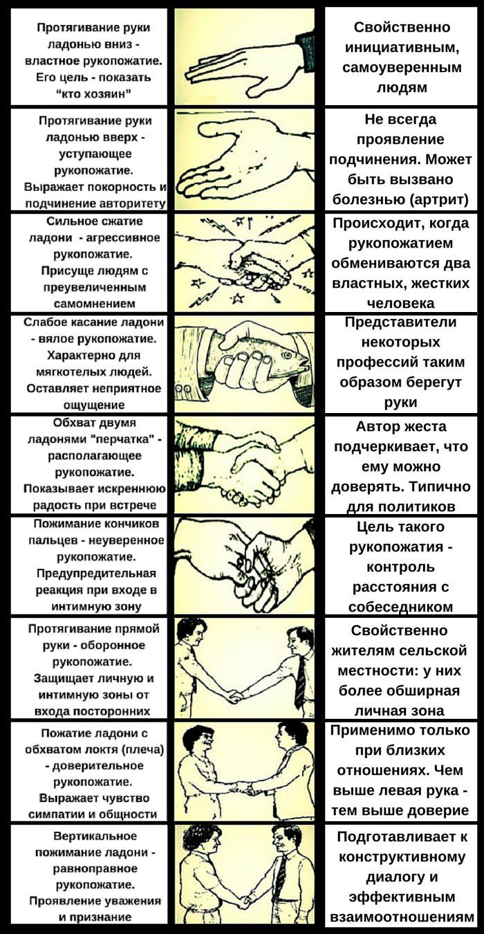 Риэлтору, особенно если он— мужчина, необходимо разбираться вособенностях рукопожатий. Так вызаранее сможете понять, какой человек перед вами, ивыстроить общение сним поподходящему сценарию. Напервой встрече склиентом, если она договорная, рекомендуется использовать равноправное рукопожатие. При непреднамеренной встрече нужно дождаться, когда клиент первый протянет вам руку, или ограничиться устным приветствием.