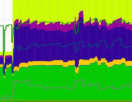 My blog under DDoS attack!