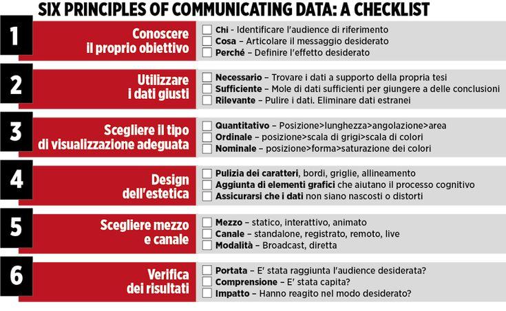 6 principi per comunciare correttamente i dati: una check list