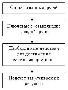 4-х шаговый алгоритм достижения целей