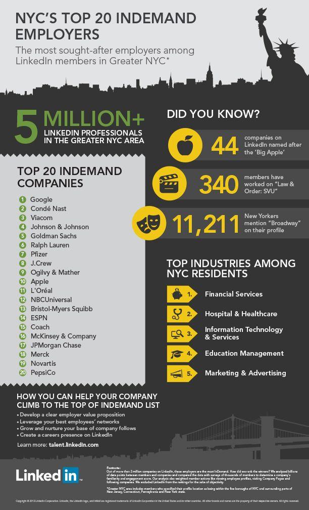 NYCu0027S TOP 20 INDEMAND EMPLOYERS Via #LinkedIn   Despite New Yorku0027s  Reputation As The Advertising