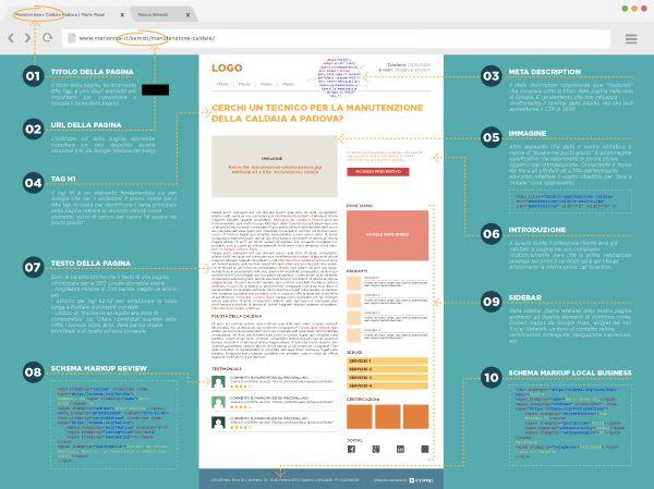 Anatomia di una pagina web ottimizzata per la SEO locale